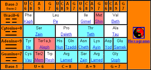 Occult Genetics table